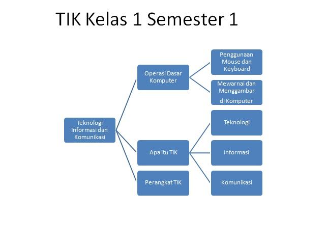 TIK Kelas 1 semester 1