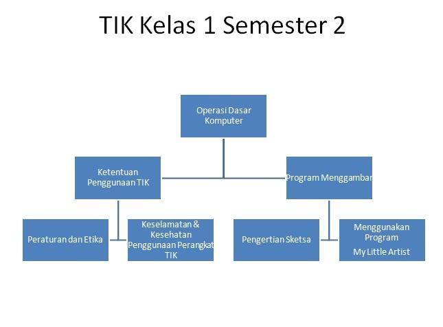 TIK Kelas 1 semester 2