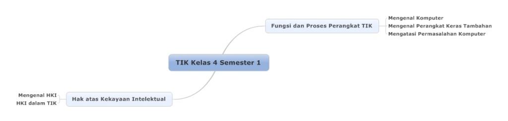 TIK Kelas 4 Semester 1